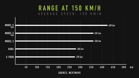 Voitures électriques: autonomies à 130 et 150 km / h
