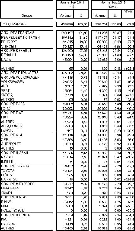 Immatriculations de voitures neuves en France en février 2012 à -20,2% : PSA à -25,4%, Renault à -24%