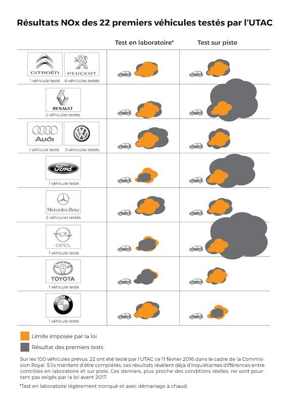 Dieselgate : les premiers résultats tombent, Opel, Ford et Renault mauvais élèves