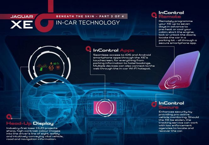 """Mondial de l'automobile de Paris - La nouvelle Jaguar XE sera """"hyper"""" connectée!"""