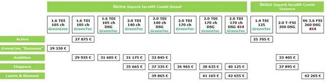 Škoda Superb & Superb Combi restylées : les prix