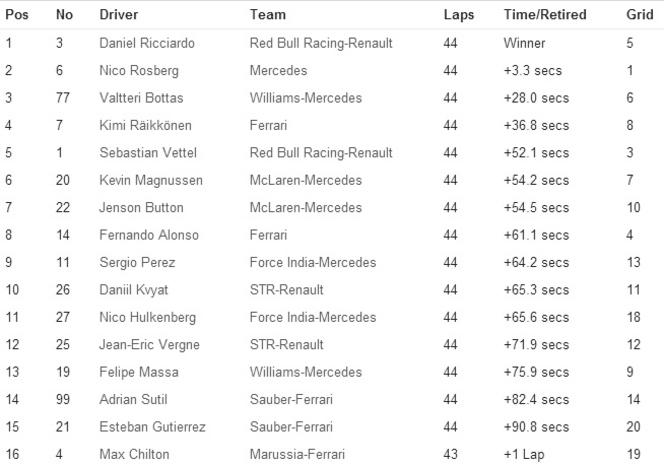 F1 - GP de Belgique : nouvelle victoire pour Ricciardo après un accrochage des Mercedes