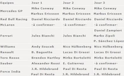 F1-Jerez: Voici le planning des premiers essais hivernaux.