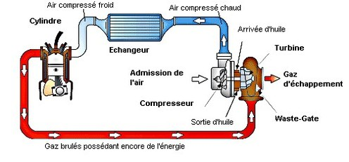 Point technique n°1: Le turbo.