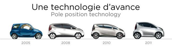 Pininfarina fournira Bolloré en Autolib