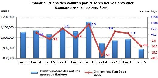 Marché européen en février 2012 à -9,7% : PSA à -16,8%, Renault à -24%