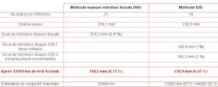 En direct du salon de la moto 2011, CarbonForBikes: du graphite contre les chaînes sèches