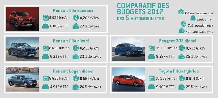 Voici combien vous coûte votre voiture
