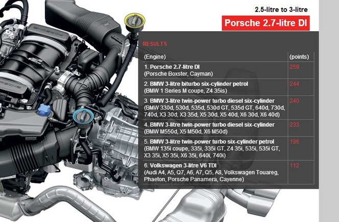 International Engine of the Year 2013 : le Ford 1.0l Ecoboost consacré, le V12 de la Ferrari F12 aussi