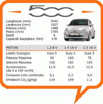 Quelques (bons et mauvais) chiffres sur la Fiat 500