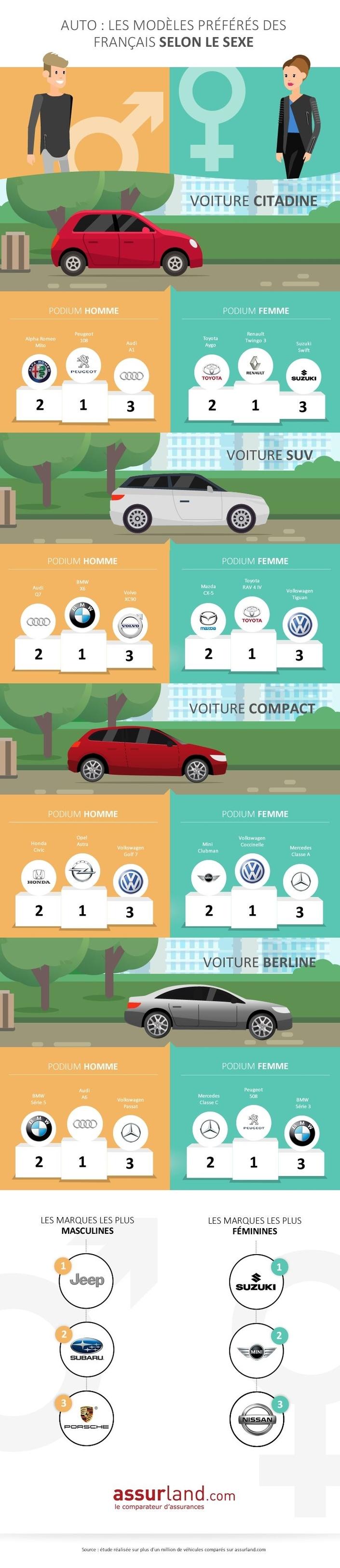 Jeep et Suzuki, marques préférées des hommes et femmes en France
