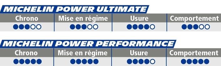 Nouveauté 2018: Michelin Power Performance, haut de gamme pour le circuit