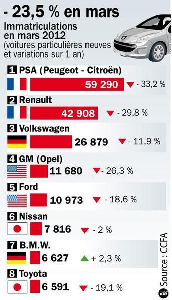 Marché Auto France : - 23.5% en mars, -21.7% sur le trimestre