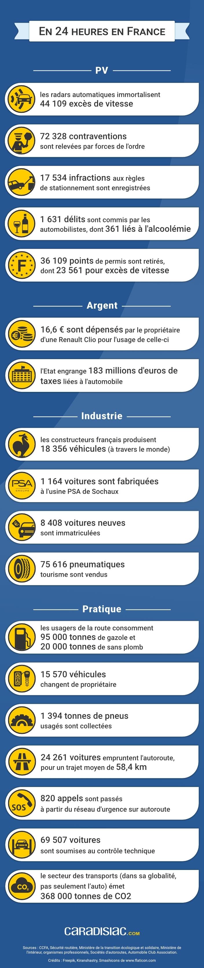 Enquête - 24 heures d'automobile en France: des chiffres fous