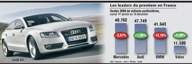 Marques Premium : Audi talonne Mercedes pour le leadership France