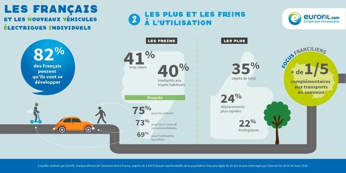 Trottinettes et autres hoverboard électriques: ils divisent les Français
