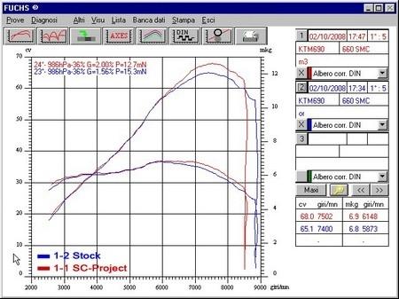 Ligne SC Project pour la KTM 690 SuperMoto [+ vidéos]