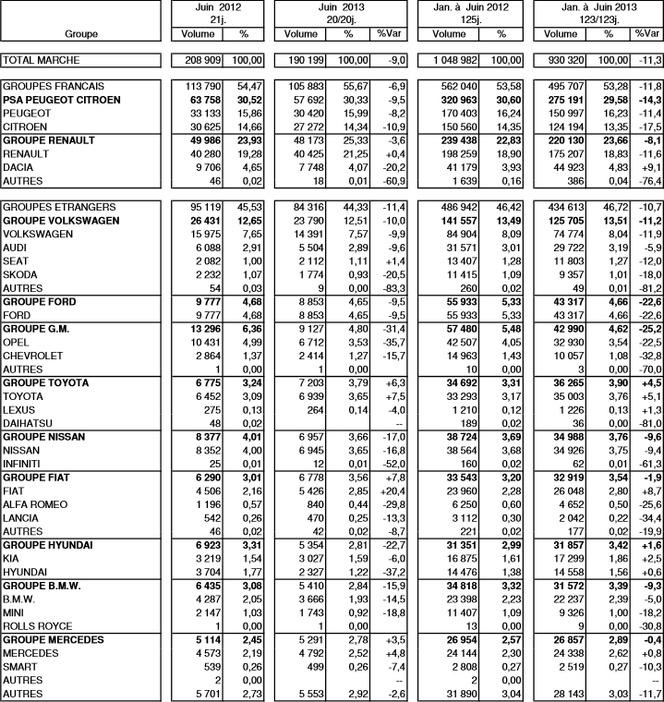 Immatriculations France en juin 2013 à -9,0 % : PSA à -9,5 %, le groupe Renault à -3,6 %
