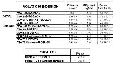 Volvo R-Design officiel: 1560 euros d'économie
