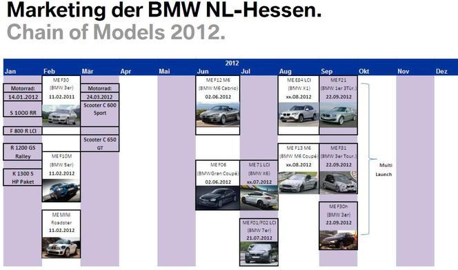 Toutes les BMW à venir en 2012