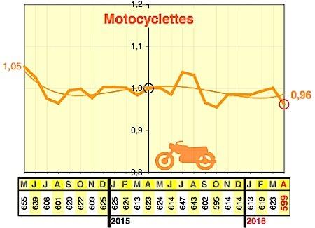 Sécurité routière : les chiffres d'avril 2016