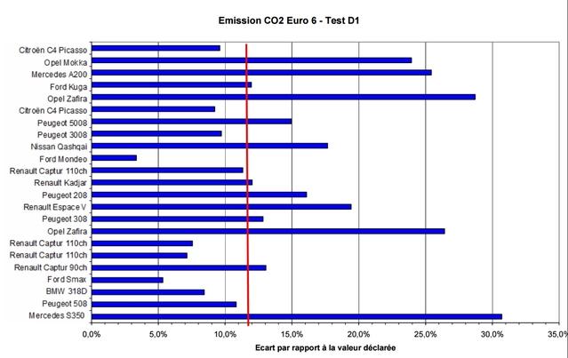 Les résultats des tests pollution de l'UTAC enfin dévoilés : (presque) tout le monde explose les normes en conduite réelle