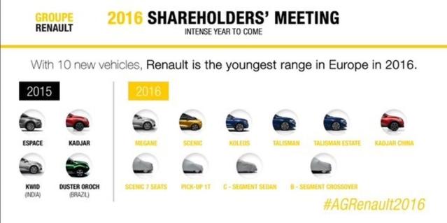 Renault : le planning des sorties de 2016 dévoilé