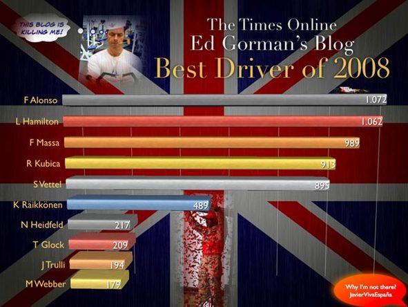 F1 insolite : les anglais votent Alonso 'meilleur pilote 2008' !