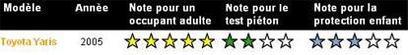5 étoiles pour la Yaris au test EuroNCAP