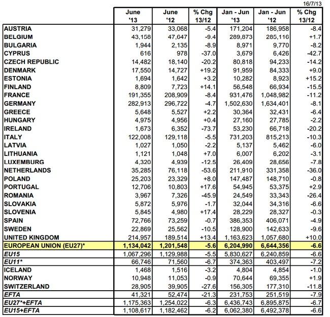 Immatriculations Europe : - 5.6% en juin