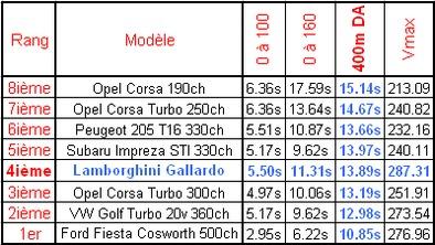 Gallardo vs 205, Golf & Co