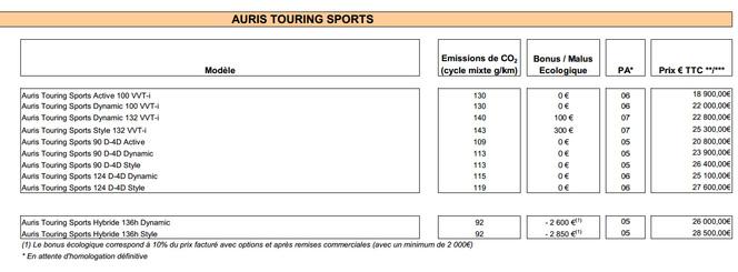 Toyota dévoile les tarifs de l'Auris Touring Sports