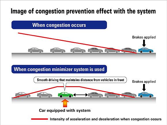 Honda développe un outil pour supprimer les embouteillages