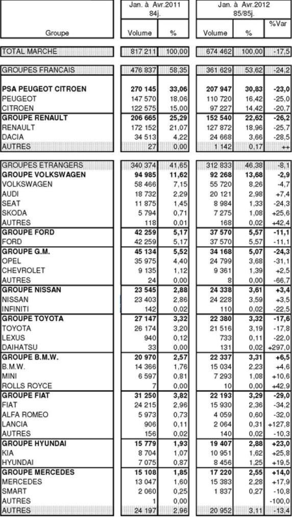 Marché français automobile à -1,6% en avril : PSA s'envole à +8,9%, Renault s'écrase à -10,0%