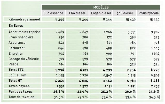 Budget de l'automobiliste 2015