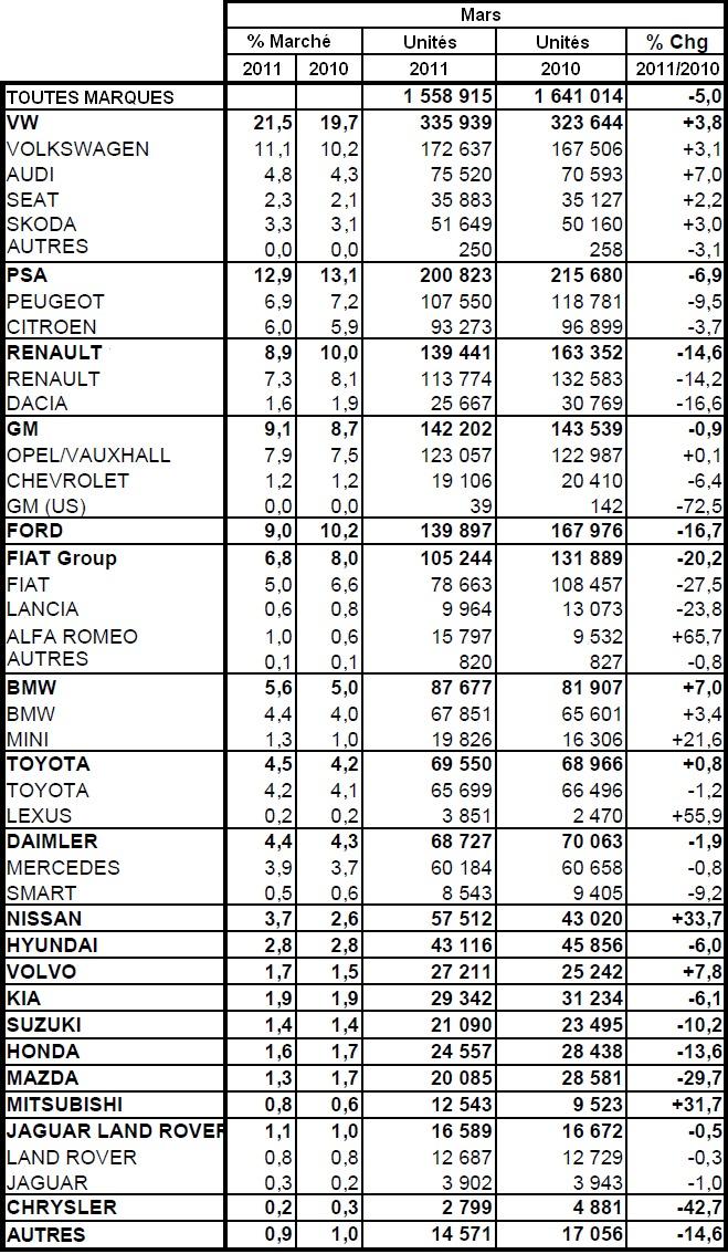 Marché européen à -5% en mars 2011 : PSA à -6,9%, Renault à -14,6%
