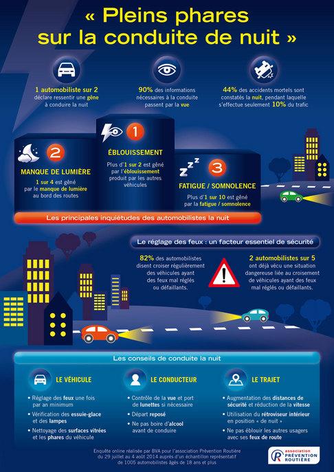 Sécurité routière : faites contrôler gratuitement vos yeux et vos feux jusqu'à fin octobre