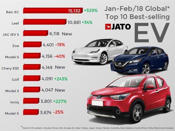 La Renault Zoe, 4e vente mondiale des électriques en début d'année
