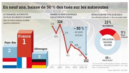 Autoroutes : la France est la plus chère, mais possède le meilleur réseau d'Europe