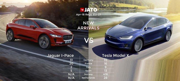 SUV électriques : Jaguar I-Pace et Tesla Model X au coude à coude