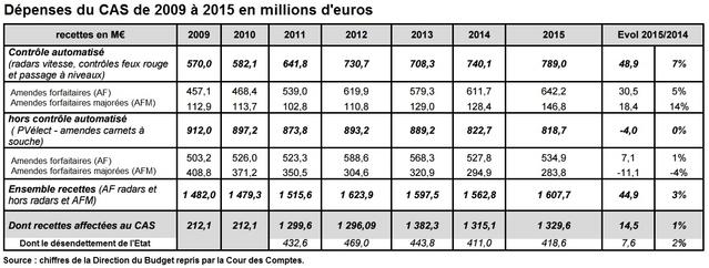 Historique Budget CAS amendes Cour des Comptes