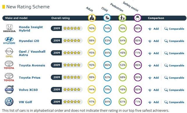 Les voitures les plus sûres en 2009 selon Euro Ncap