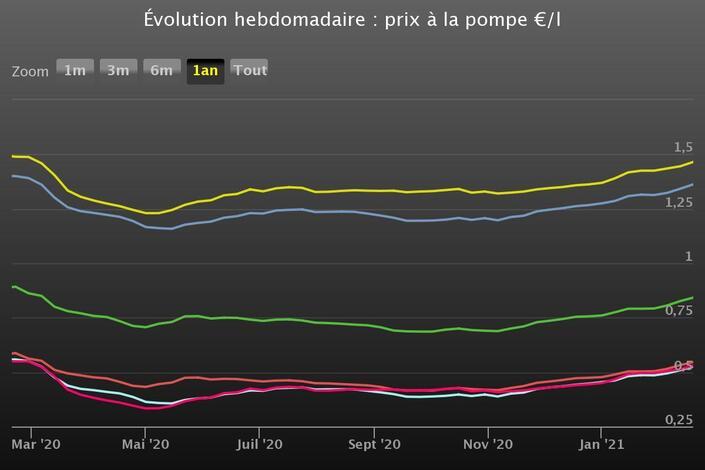 Carburant : des prix en hausse malgré une consommation en baisse - Caradisiac.com