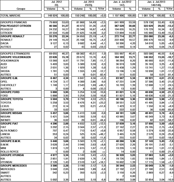 Immatriculations France en juillet 2013 à +0,9 % : PSA à +0,9%, le groupe Renault à +4,7% et le groupe VW à -8,6%