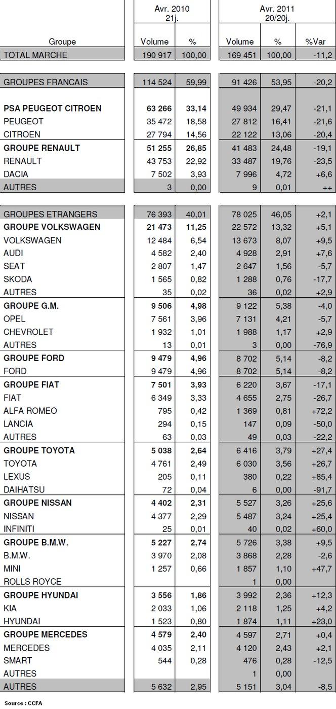 Immatriculations de voitures neuves en France à -11,2% : les constructeurs français à -20% plombent le marché