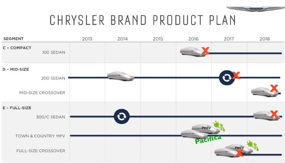 Waymo commande plus de 60 000 véhicules à Fiat Chrysler
