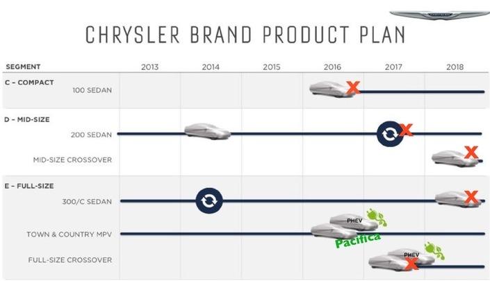 Ce qui était au programme pour Chrysler. Quatre nouveautés prévues, 1 sortie.