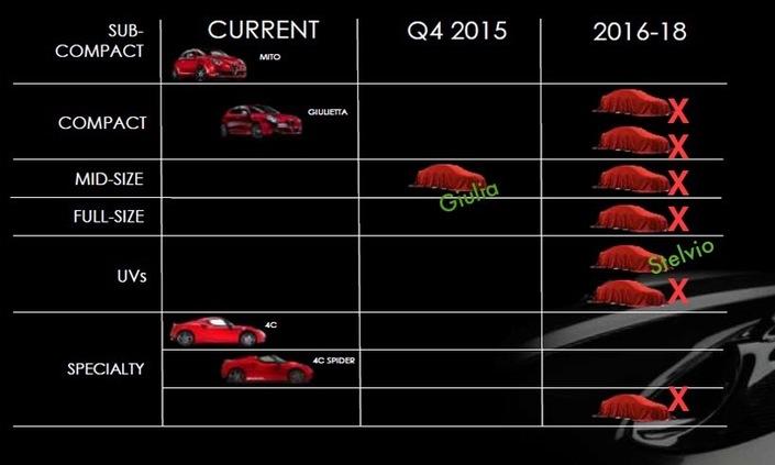 Un nouveau plan quinquennal pour Fiat Chrysler