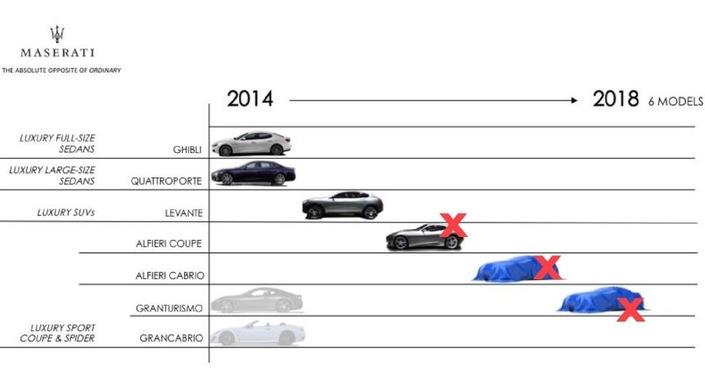 Ce qui était au programme pour Maserati. Quatre nouveautés prévues, 1 sortie.