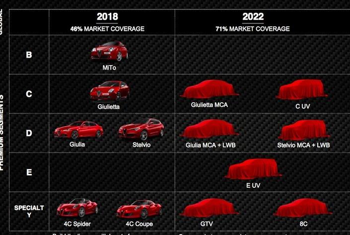Officiel: Alfa Romeo va relancer un coupé GTV et une supercar 8C